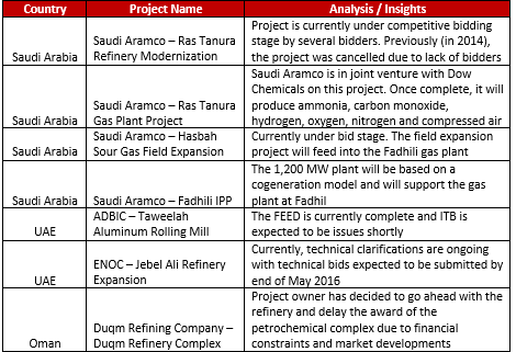 Project dues Gulf GCC 2016
