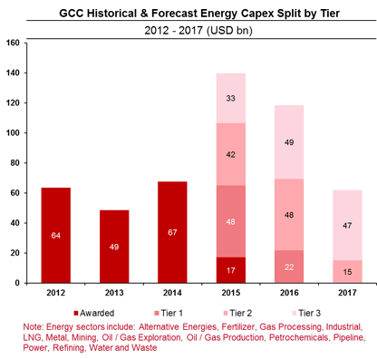 Gcc Capex oil market middle east