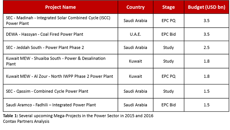 2015 energy projects