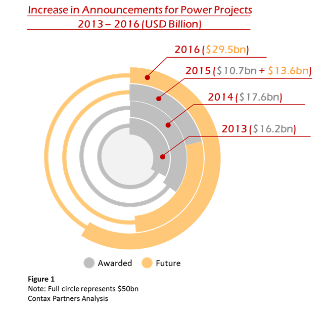 GCC energy project announcement q3 2015
